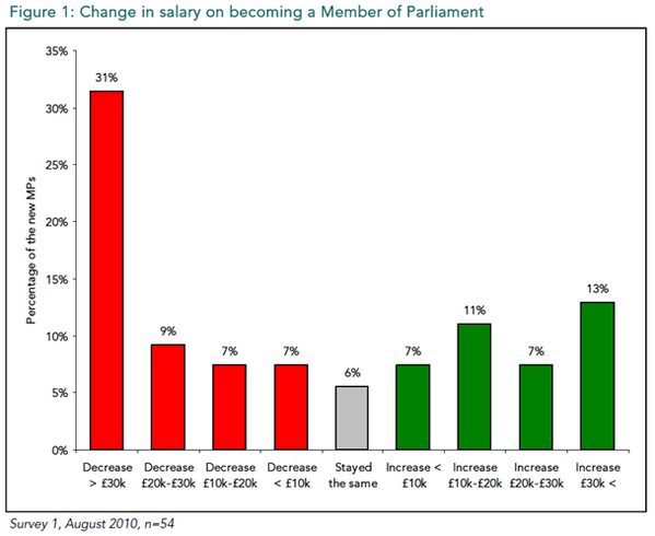 'Low' pay is not an impediment to recruiting MPs