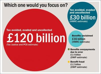 Tax Avoidance or Benefits Fraud which would you focus on Wright Stuff
