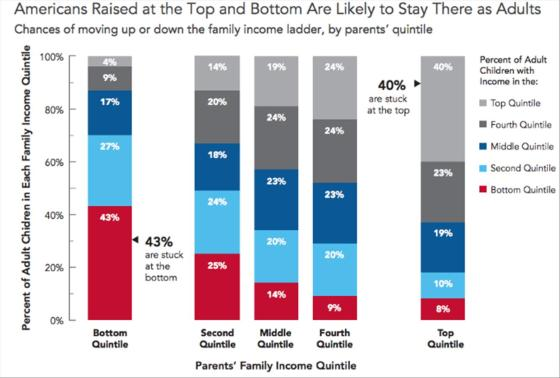 Social Mobility in the US Pew Charitable Trusts Business Insider