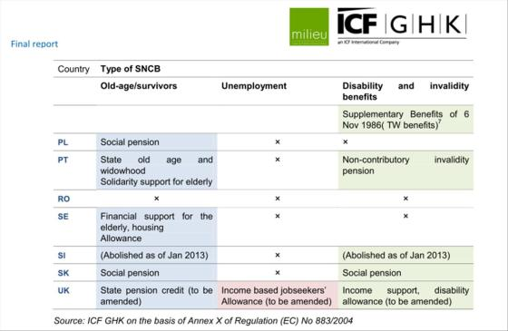 EC Report Types Of Benefit Covered