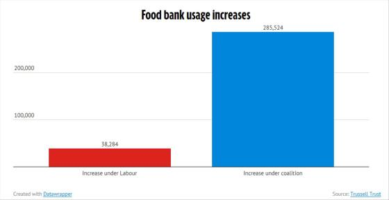 Trussell Trust Rise In Food Bank Under Labour and Coalition