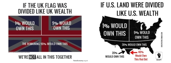 UK US Wealth Distribution Combi