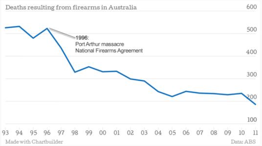 Deaths from guns firearms in Australis since gun control