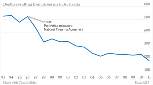 Deaths from guns firearms in Australis since gun control