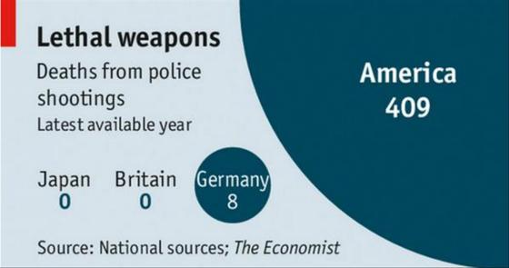 Lethal Weapon Police killings compared economist