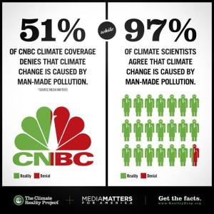 The mainstream media, without exception, present the fact of man-made climate change as a 'debate' between two equally valid arguments