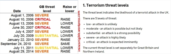 UK Terror threat level and history combi imincorrigible
