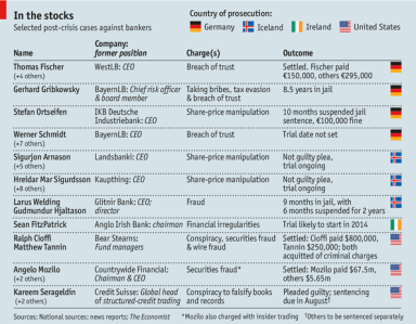international comparison of bankers jailed