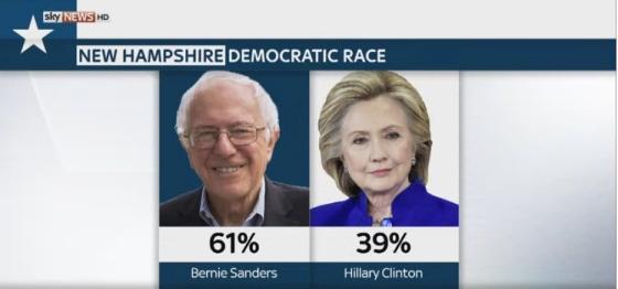 Hillary feels the Bern in New Hampshire