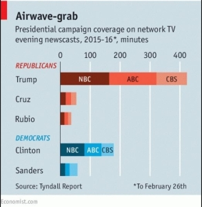 Airwave grab Trump airtime US media