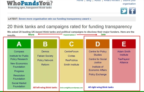 Thinktank funding transparency arrows