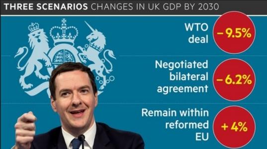 Three scenarios Osborne gdp brexit