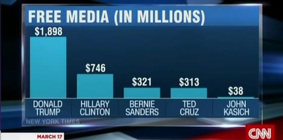 Donald Trump free media coverage 2bn
